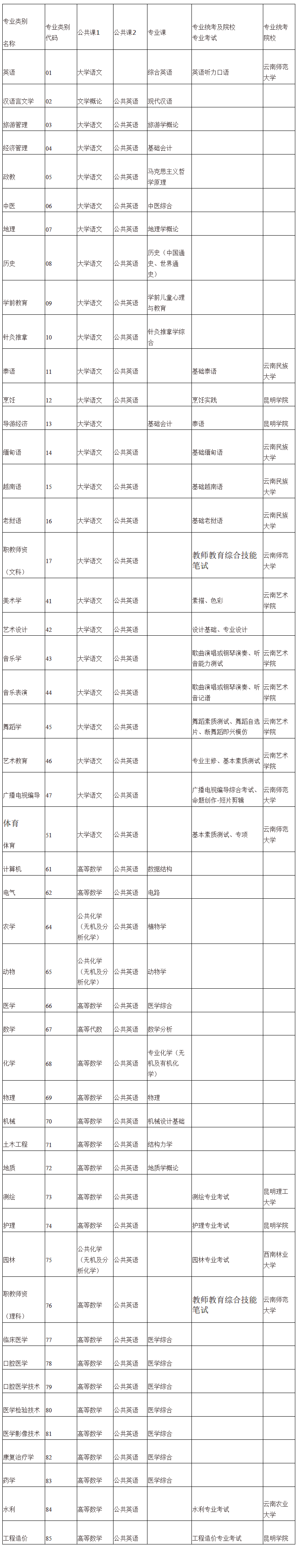 2021年云南专升本总分是多少?