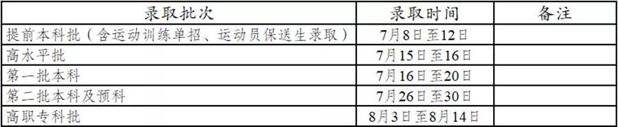 2021年云南省普高录取时间计划