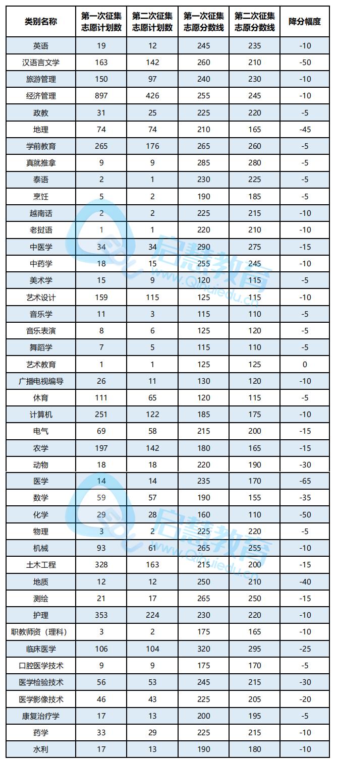 2021年云南专升本第二次降分情况