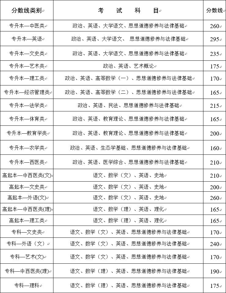 2020年云南省成人高校招生最低录取控制分数线
